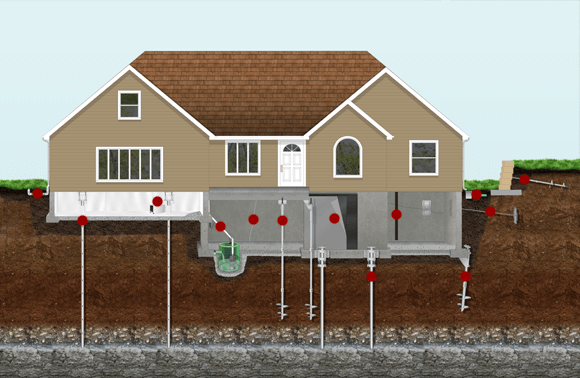 Foundation Repair using helical piers in your Atlanta Ga home