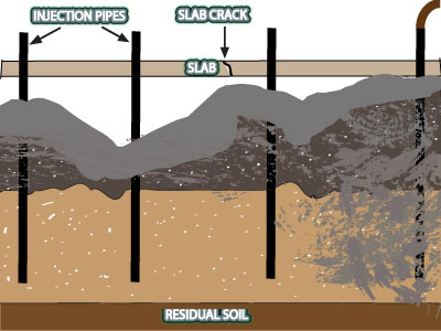 Sink Hole Remediation Alabama, Sink Hole Remediation Birmingham AL