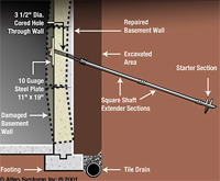 Bowing Basement Walls, Horizontal Cracks